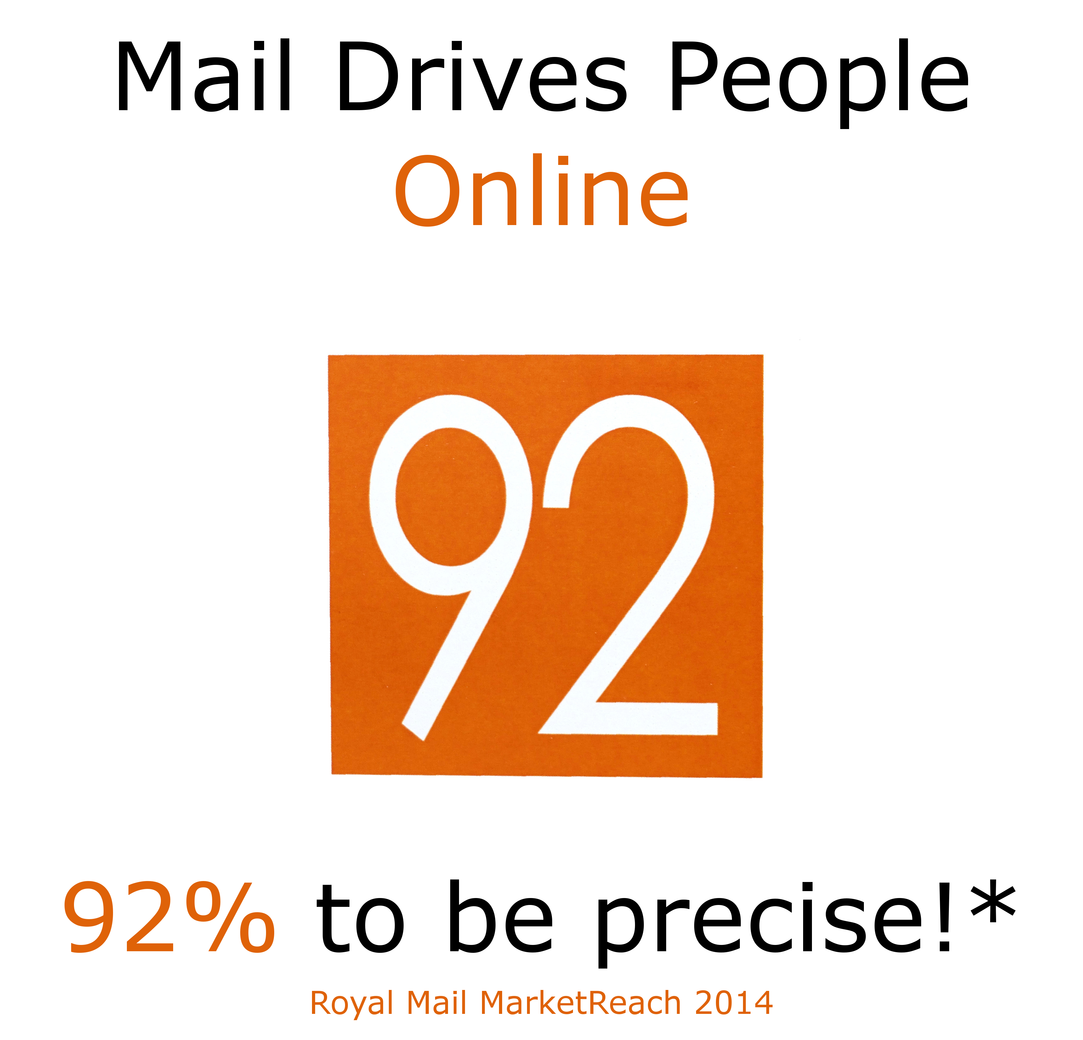 92% of people were driven online as a result of receiving mail